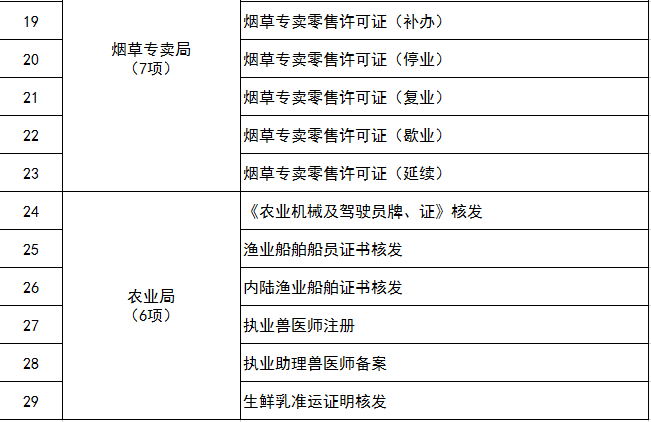 """3.恒行""""政务晓屋""""业务事项清单。.png"""
