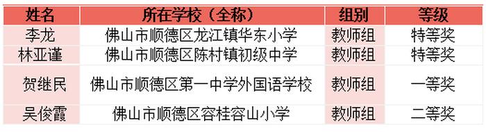获奖名单 教师 硬笔书法组.png
